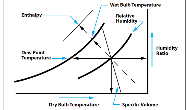 The development and implementation of air conditioning