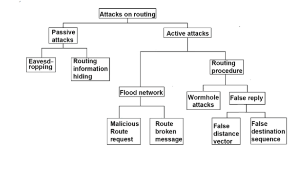 attacks in MANET