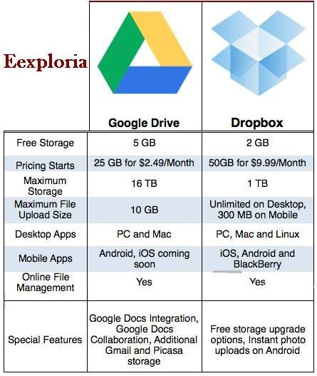 drive-dropbox-features