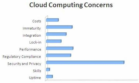Top Security Issues In Cloud Computing Eexploria