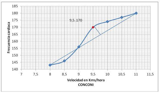 Determinación de correlaciones entre el consumo máximo de
