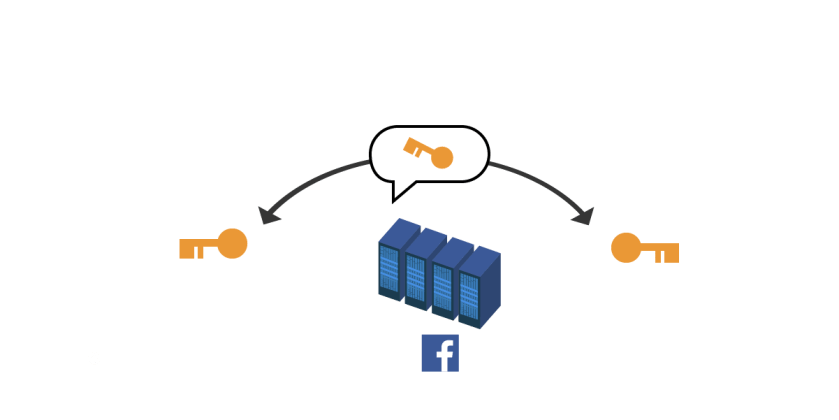 """Although the voice data is encrypted all the way between the two callers, it's not really what we refer to as """"end-to-end encrypted"""" because someone other than the intended recipient of the call—in this case Facebook—could decrypt it with the session key."""