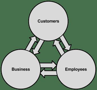 BEx Model - Medium - Template