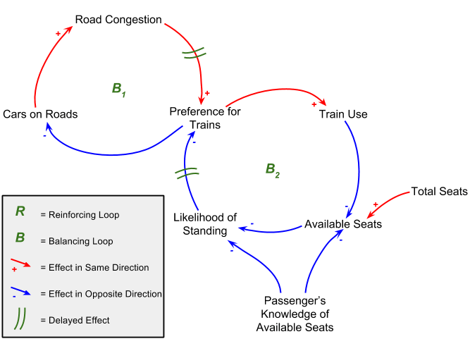 A simplistic model of the transportation system