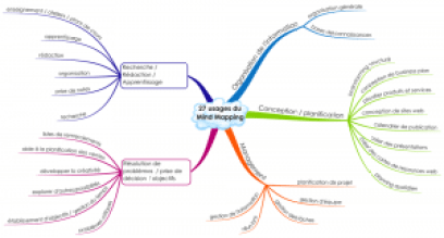 27 usages du Mind Mapping