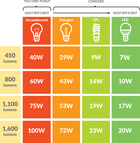 Image Result For Light Bulb Color Guide
