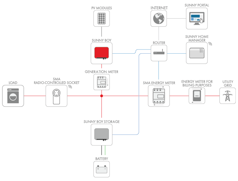 solar panel wiring diagram uk 7 pin flat trailer plug nz tesla powerwall 2 - efficient energy centre