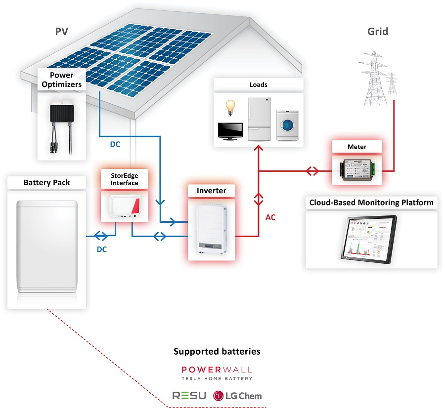 cat 5 wiring diagram uk ready remote car starter tesla powerwall 2 - efficient energy centre