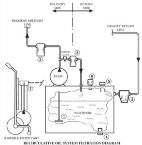 Industrial Lubrication Fundamentals: Lubricant Life-Cycle