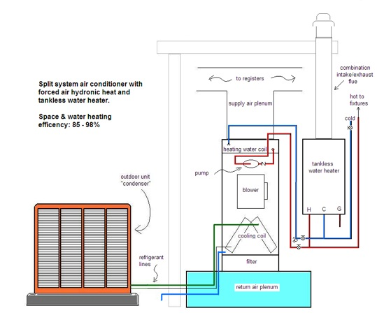 wiring diagram heating systems chevy tilt steering column how your new hydronic system works efficient air conditioning up flow with