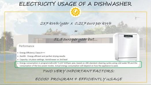 Dishwasher electricity usage