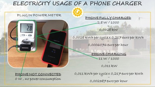 Phone charger electricity usage