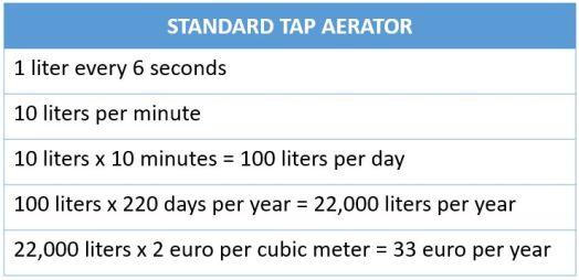 Standard tap aerator water usage