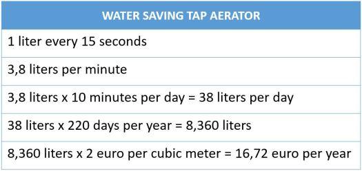 Water saving tap aerator water usage