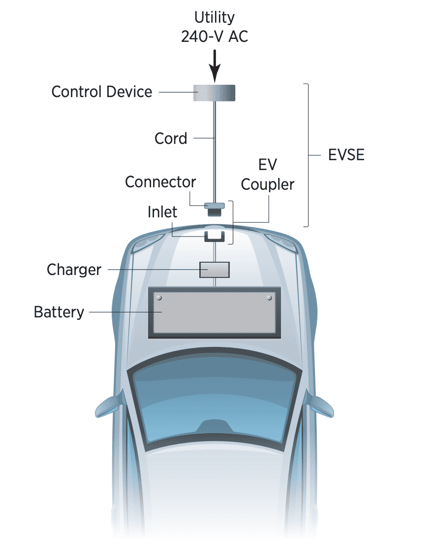 Provide an illustration of ESVE and an onboard charger to visualize the distinction.