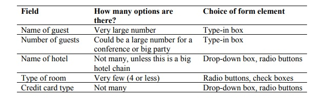 In this table the question applied to each of the fields is how many options are there, before we can decide the most appropriate form element