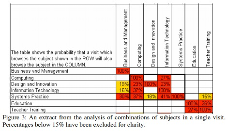 extract from the analysis of combinations of subjects in a single visit