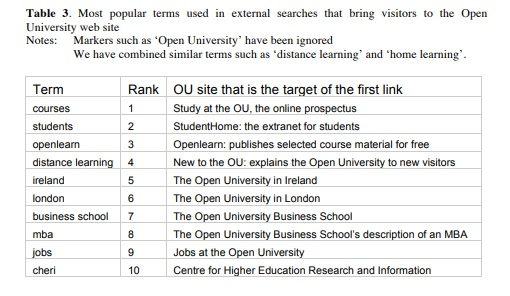 most popular terms used in external searches that bring visitors to the OU's website