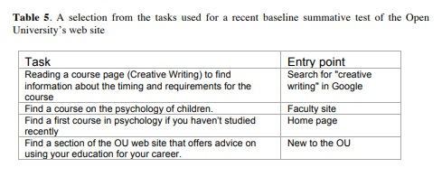 selection of tasks used for a summative test of the OU's website