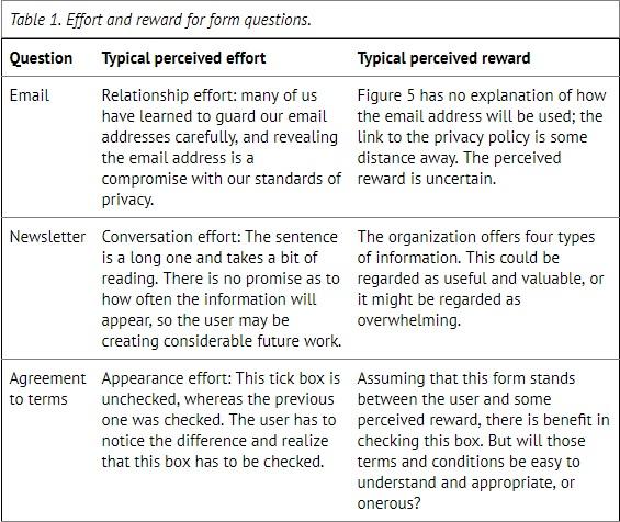 effort and reward questions - text follows below