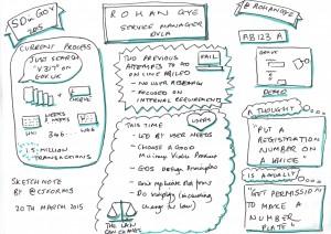 Sketchnote of Rohan Gye's talk