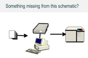 "A slide from one of Caroline's presentations. It needs alt-text, in this case ""A schematic of scanning paper, with a pile of paper, a scanner, an old-fashioned computer and a big storage box.'"