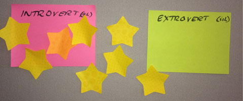 Stars on a scale from 'introvert' to 'extrovert'. Majority are 'introvert'.