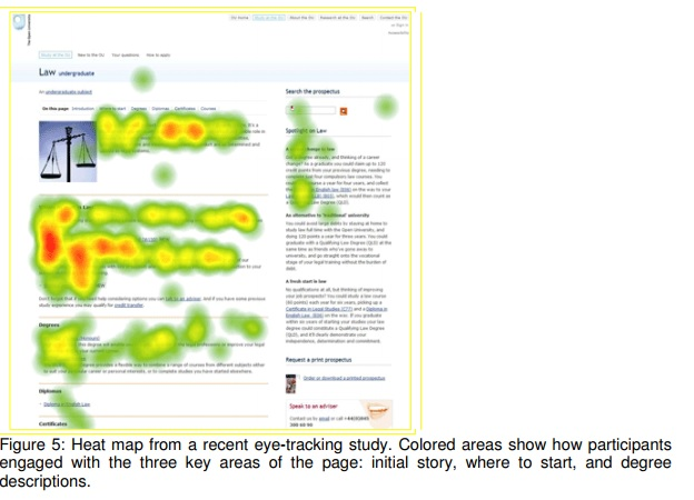 Heat map from a recent eye-tracking study. Colored areas show how participants engaged with the three key areas of the page: initial story, where to start, and degree descriptions.