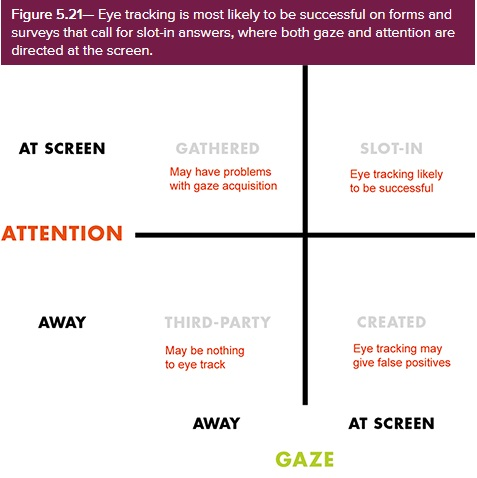Eye tracking is most likely to be successful on forms and surveys that call for slot-in answers, where both gaze and attention are directed at the screen.