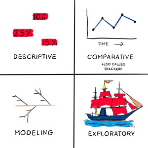 Four types of surveys illustrated: Descriptive, which gives you a number - or here percentages - that tell you something Comparative, illustrated by a line graph which reveals how the numbers are changing over time Modeling, illustrated by a series of linked lines representing factors that affect the outcome Exploratory, illustrated by a sailing ship, gathering whatever information it can.