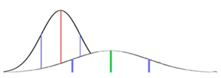 Two curves: the first, on the left, curving more sharply upwards and downwards; the second, on the right, a flatter and more spread out curve