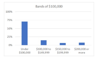 In this chart the column for under $100,000 is more than three times as high as all the other income columns