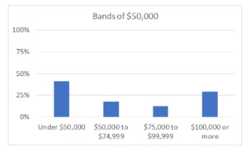 In this chart the highest column is for those earning under $50,000