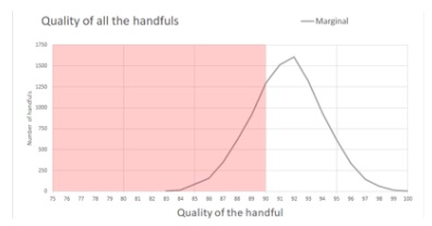 graph showing a steep curve rising out of what is acceptable quality, peaking in the poor quality area
