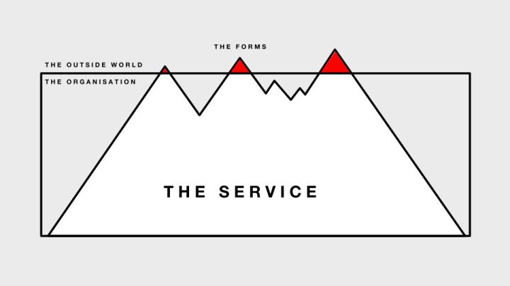 A diagram illustrating how an organisation's forms are just the tips of a much larger structure, 'The service' - most of which is buried inside the organisation itself.