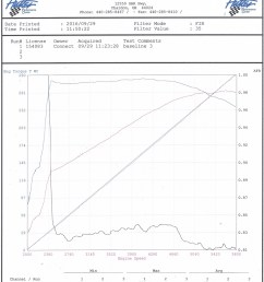 our baseline results were better than we expected from this 20 year old 64k mile stock lt1 engine the car was purchased with a cold air intake and  [ 1000 x 1388 Pixel ]