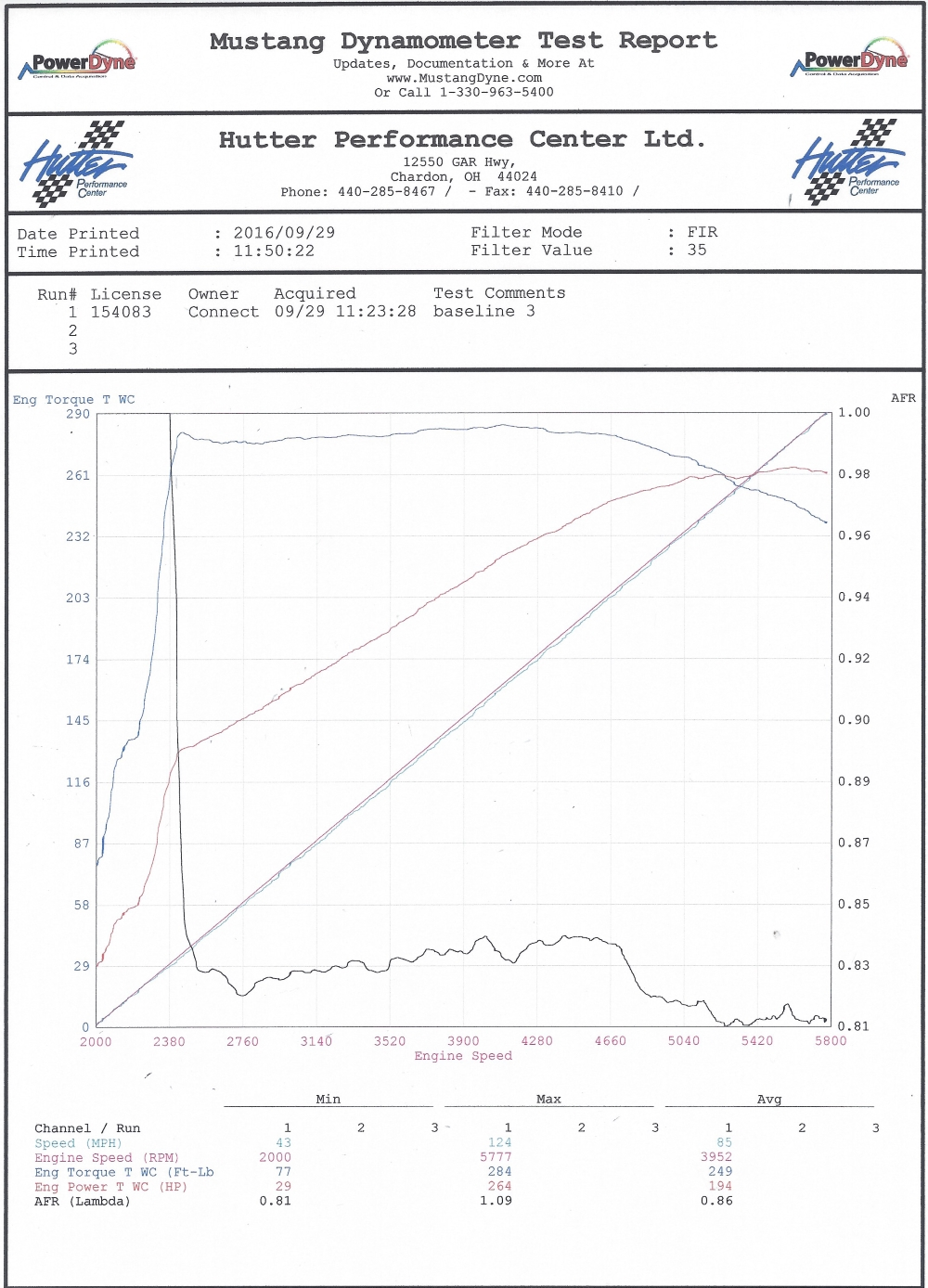 hight resolution of  our baseline results were better than we expected from this 20 year old 64k mile stock lt1 engine the car was purchased with a cold air intake and