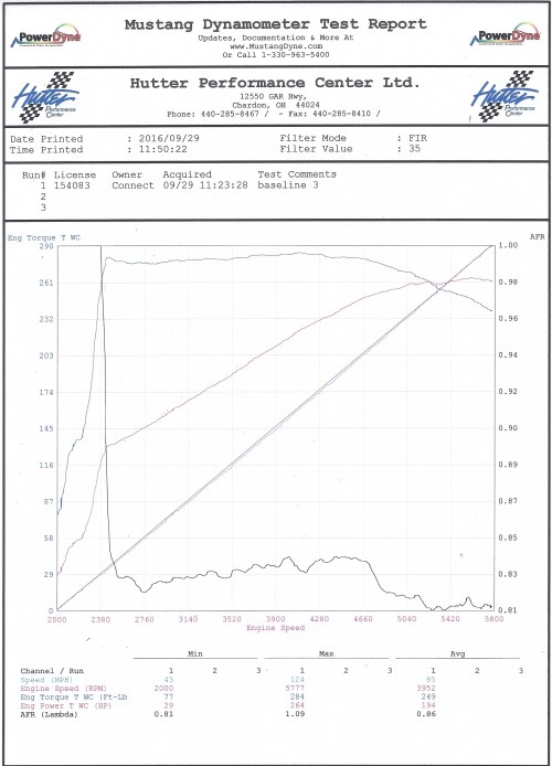 small resolution of  our baseline results were better than we expected from this 20 year old 64k mile stock lt1 engine the car was purchased with a cold air intake and