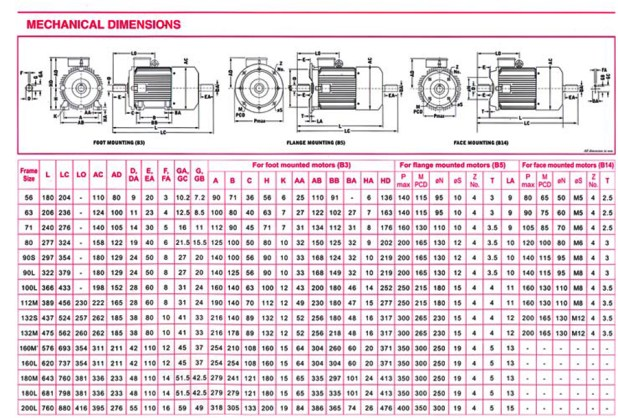 Electric motor frame sizes explained for Ac motor frame size chart