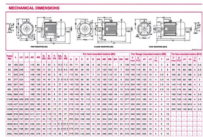 Two Speed Three Phase Motor Wiring Diagram likewise Wiring Diagram 3 Phase 230 460 additionally What Is The Meaning Of 415 V Rating Of A Machine likewise Wiring Diagram For Marathon Electric Motor moreover Abb Motor Frame Size Chart. on 460 3 phase motor wiring