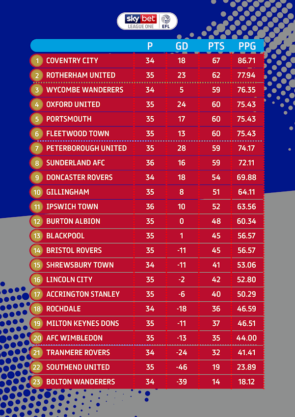 LEAGUE ONE TABLE FINAL.png