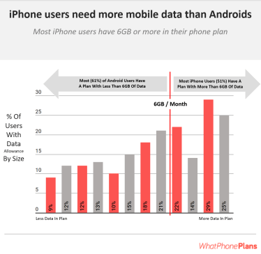 Android phones use less data than their iPhone equivalents