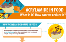Image result for acrylamide