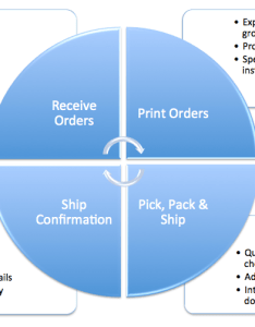 Order fulfillment process flow chart also efulfillment service rh efulfillmentservice