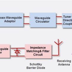 Wireless Power Transmission Circuit Diagram Pressure Points Massage Technology Working With Applications Microwave