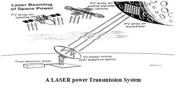 block diagram of wireless power transmission holley dominator efi wiring technology working with applications laser system