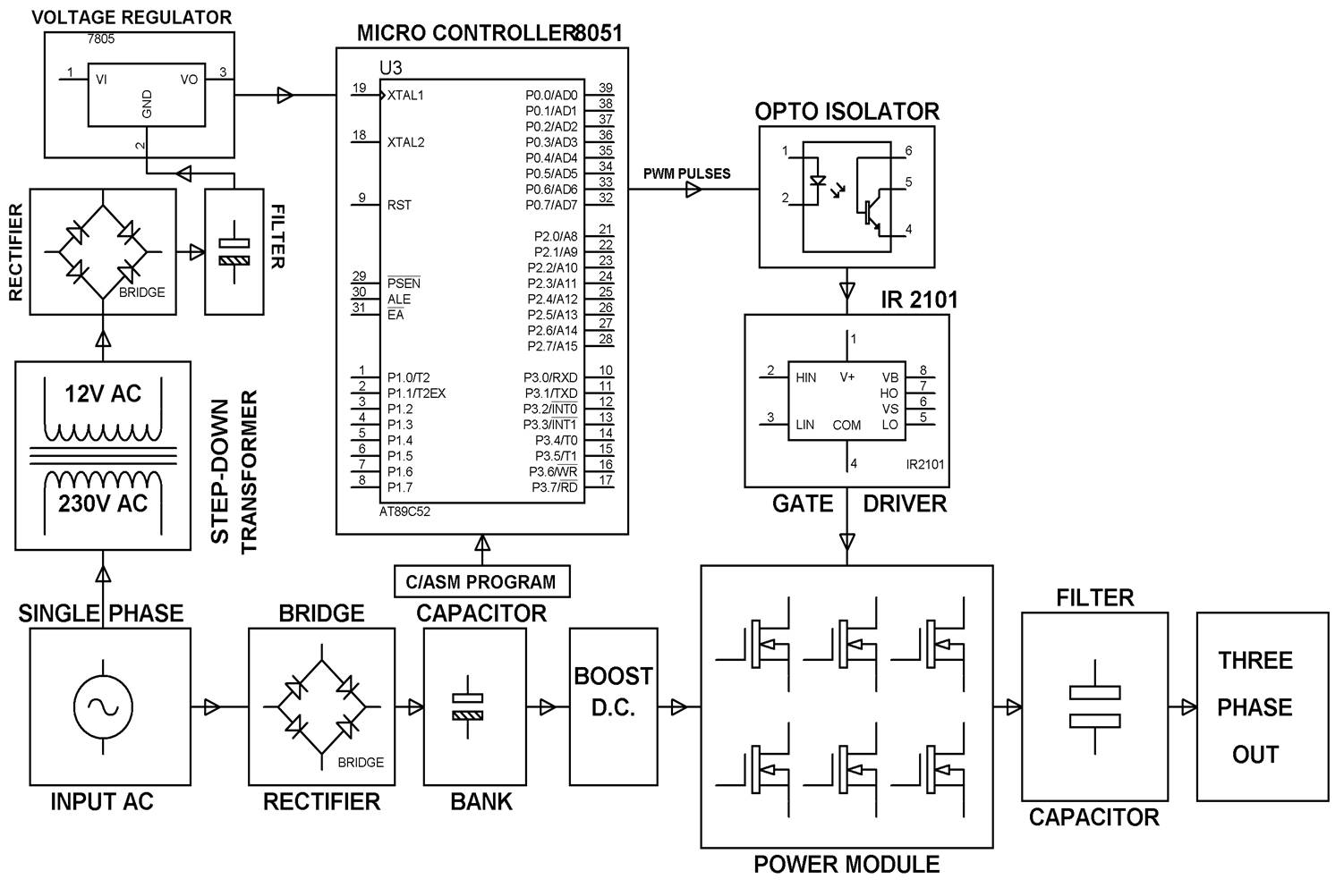 hight resolution of sine pulse width modulation spwm block diagram