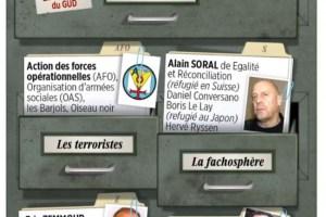 Philippe Corcuff, convoquant Alain Soral, fantasme le confusionnisme