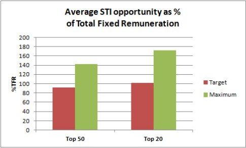STI target and maximum opportunity comparison for top 20 and top 50 companies