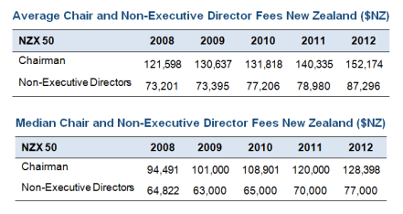 New Zealand top 50 Directors fees 2008 to 2012
